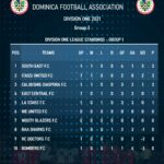 Division One group 3 – Updated standings
